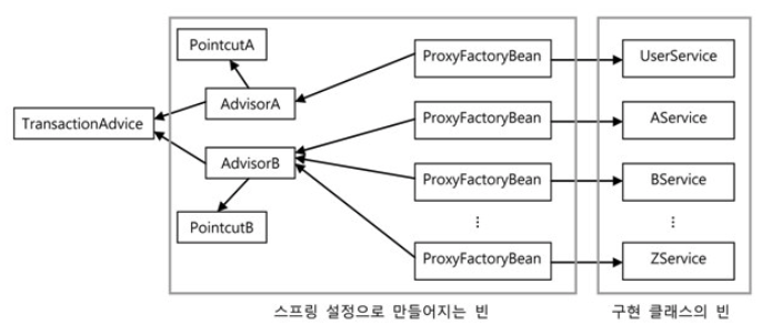 proxyfactorybean_advice_pointcut