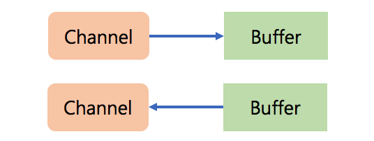channel and buffer